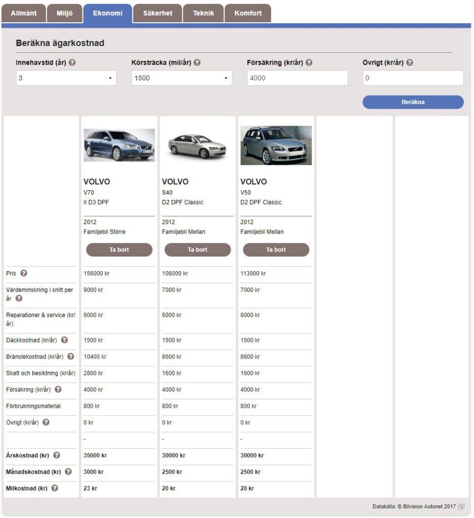 Jämförelse Volvo-bilar