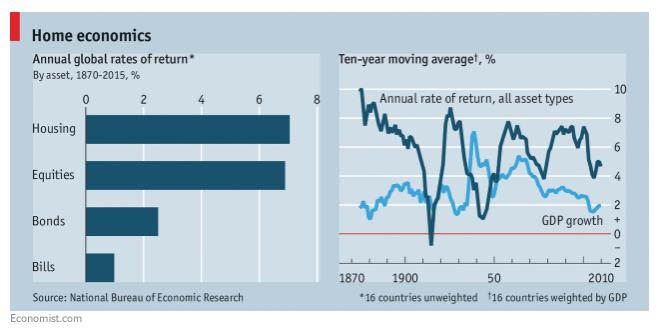 economist graf