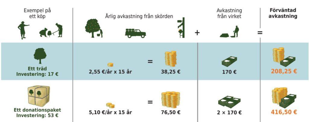 avkastning på träd och donationspaket