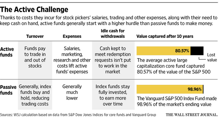 aktiva fonders utmaning